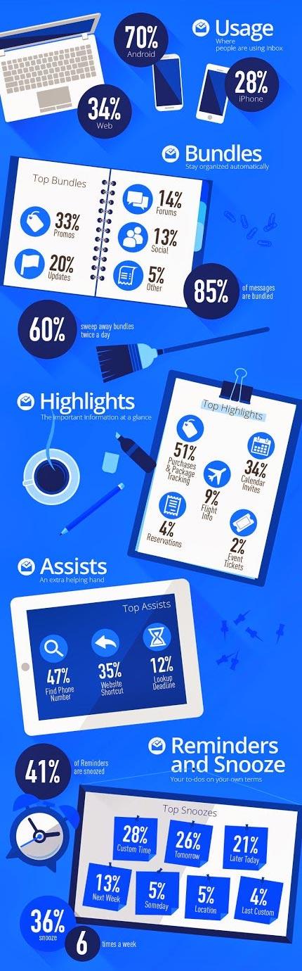 L'infografica realizzata da Google per illustrare le prime statistiche ufficiali riguardanti l'adozione del servizio Inbox