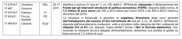 L'Iva ridotta agli ebook è coperta nei prossimi due anni per la cifra di 7,2 milioni di euro l'anno. Nella relazione tecnica del centro studi della Camera (pagg. 46-47) si cita anche il problema che potrebbe derivare dalle norme europee che impediscono queste aliquote agevolate.