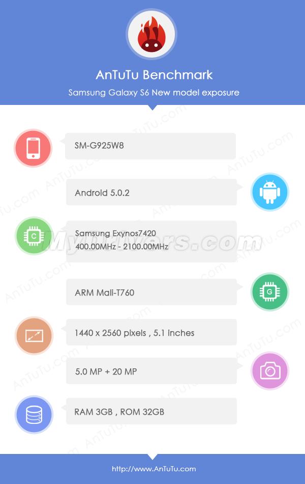 Samsung Galaxy S6 Edge - Benchmark AnTuTu