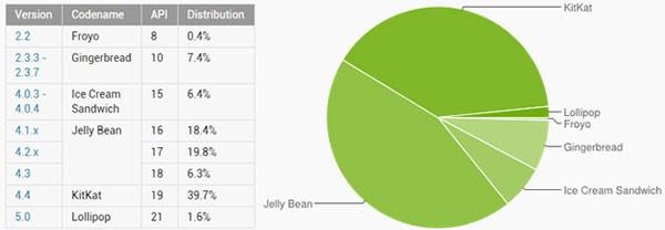 Le statistiche ufficiali relative alla distribuzione di Android, aggiornate da Google