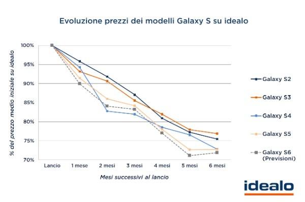 Evoluzione prezzi dei Samsung Galaxy