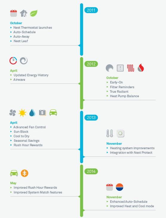 Nest: infografica su funzionalità e risparmio energetico