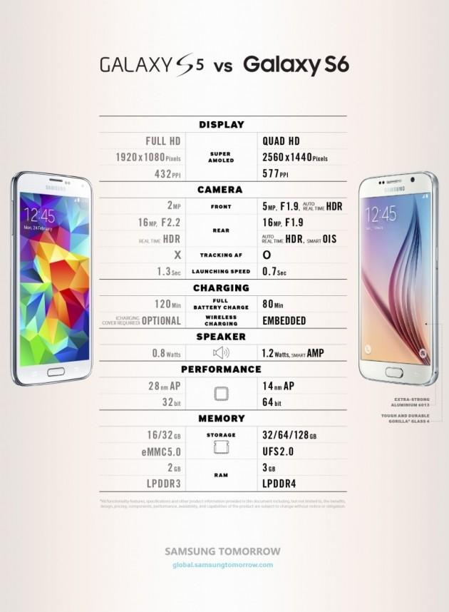 Confronto Galaxy S6-Galaxy S5