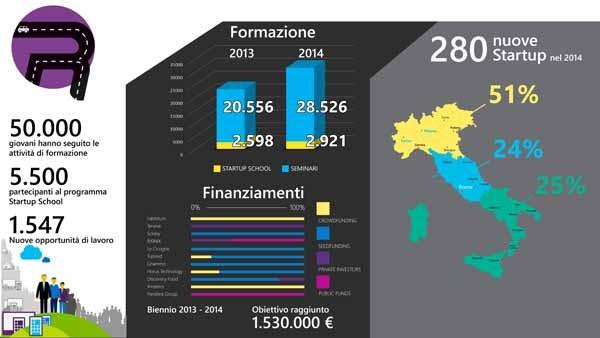 Le statistiche del biennio 2013-2014: raggiunto l'obiettivo di 1.530 mila euro di finanziamenti sommando crowdfunding, seed, private e public investor.