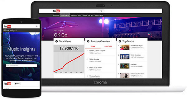 Gli strumenti offerti da YouTube for Artists