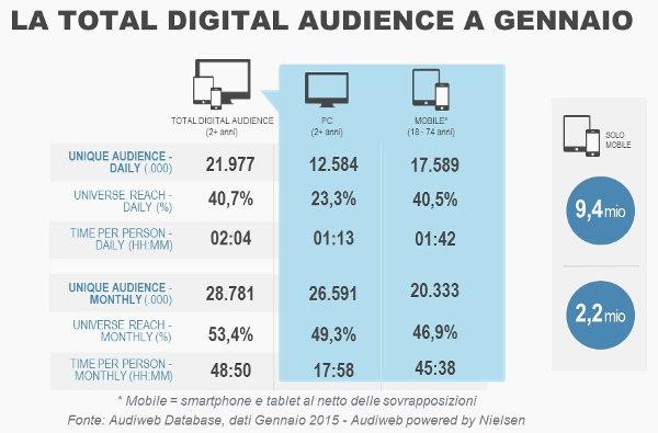 Audiweb total audience gennaio 2015