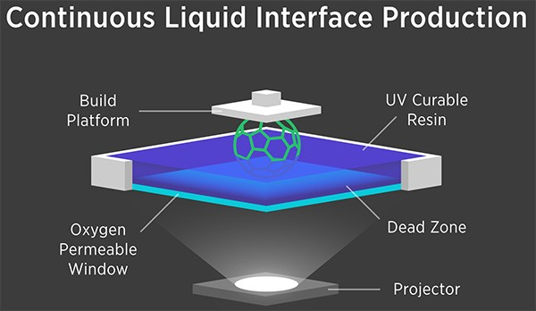 La tecnologia CLIP (Continuous Liquid Interface Production) della stampante Carbon3D