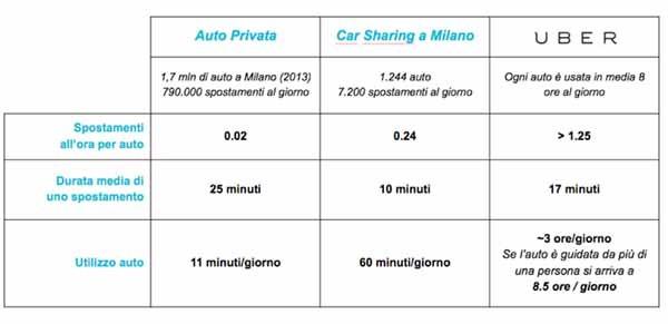 I dati sull'efficienza del ride sharing rispetto agli altri mezzi sono stupefacenti. I dati incrociati da Uber con quelli delle associazioni dei consumatori e dell'Istat mostrano in modo lampante che, ad oggi, utilizzare 80 volte al mese un servizio come Uber costa meno del possedere un'automobile. E questo al netto degli altri vantaggi collettivi.