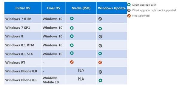 Windows 10, modalità di upgrade