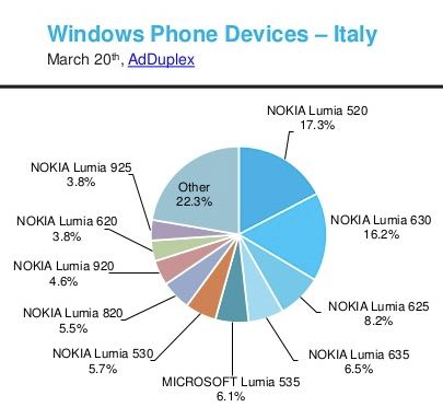 AdDuplex, diffusione Windows Phone in Italia