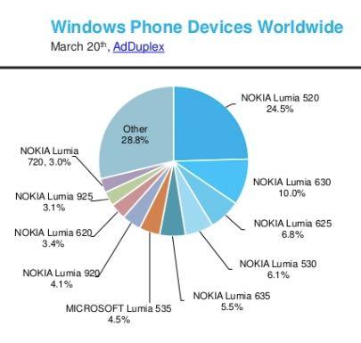 AdDuplex: diffusioen di Windows Phone nel mondo