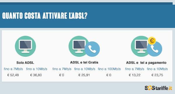 Costi di attivazione ADSL