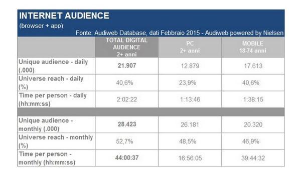 Audiweb, audience di febbraio 2015