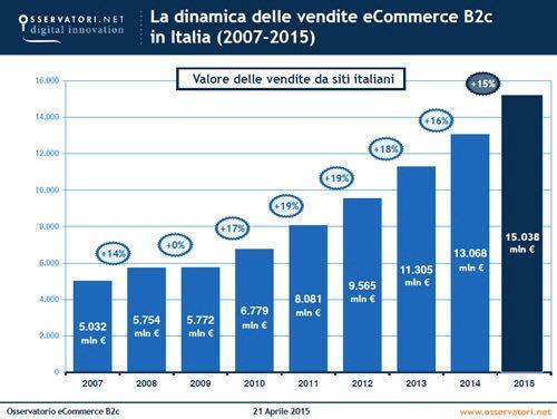 Andamento dell'eCommerce in Italia