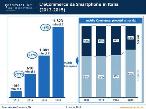 eCommerce da smartphone in Italia