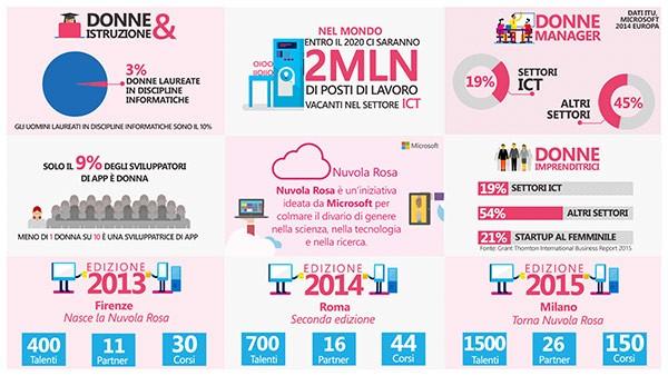 Nuvola Rosa: numeri e statistiche delle tre edizioni
