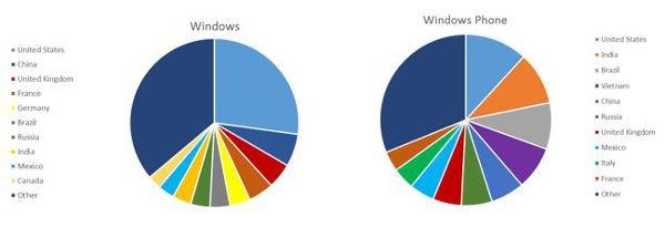 Download delle app Windows in base ai mercati