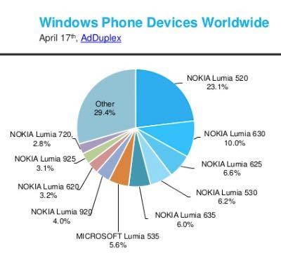 AdDuplex: diffusione Lumia nel mondo