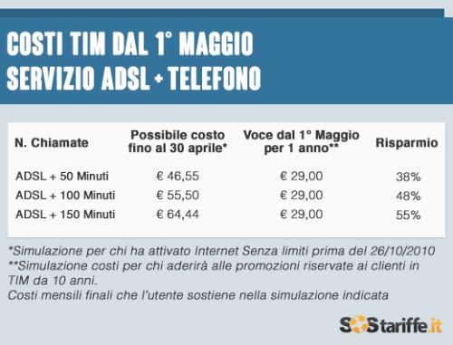 Sostariffe.it, costi ADSL + voce Telecom Italia