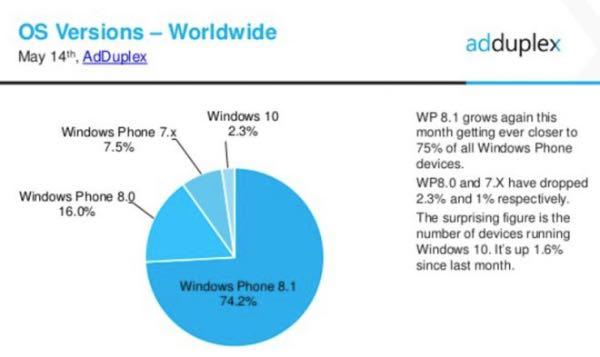 AdDuplex, diffusione Windows Phone nel mese di maggio