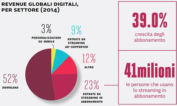 Revenue globali digitali, dal Digital Music Report 2015