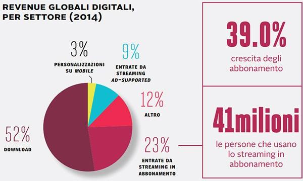 Revenue globali digitali, dal Digital Music Report 2015