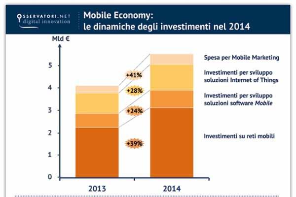 La ricerca degli Osservatori del PoliMi ha misurato gli investimenti nella cosidetta Mobile Economy in Italia: sono cresciuti tutti nell'ultimo anno e spingono il commercio elettronico, gli app store, l'IOT.