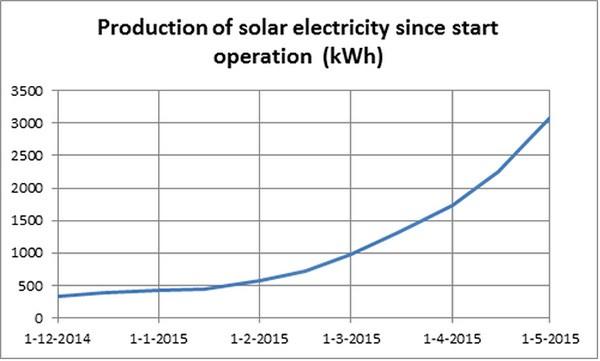 L'energia elettrica prodotta dai pannelli della SolaRoad