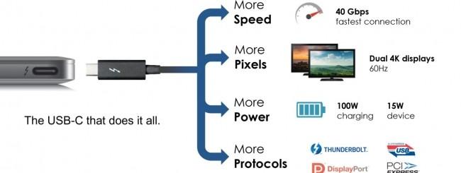 Thunderbolt 3 con USB Type-C