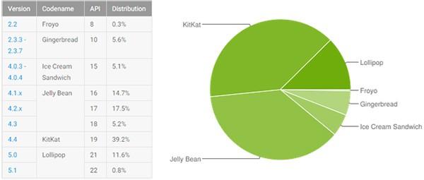 Le statistiche ufficiali relative alla frammentazione del sistema operativo Android, aggiornate all'1 giugno 2015