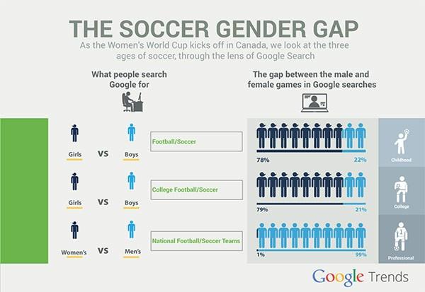 Il gap di genere nell'universo del calcio