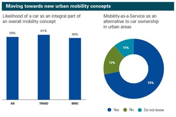 Uno studio del 2013 di KPMG sulla mobility as a service mostra la tendenza favorevole in tutto il mondo, con percentuali alte anche nel BRIC ma soprattutto negli Usa e in Europa. Si calcola che nel 2027 il 15% degli europei utilizzerà soltanto servizi online di mobilità.