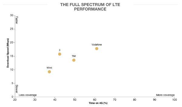 OpenSignal: velocità 4G in Italia