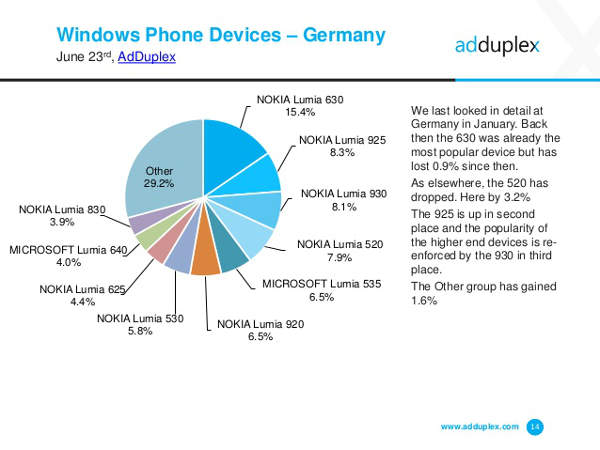 AdDuplex, diffusione smartphone Windows Phone in Italia