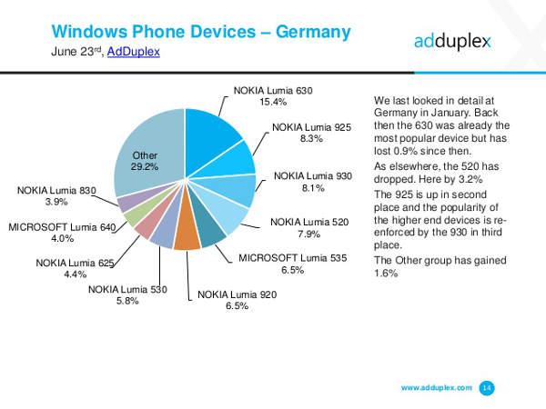 AdDuplex, diffusione smartphone Windows Phone in Italia