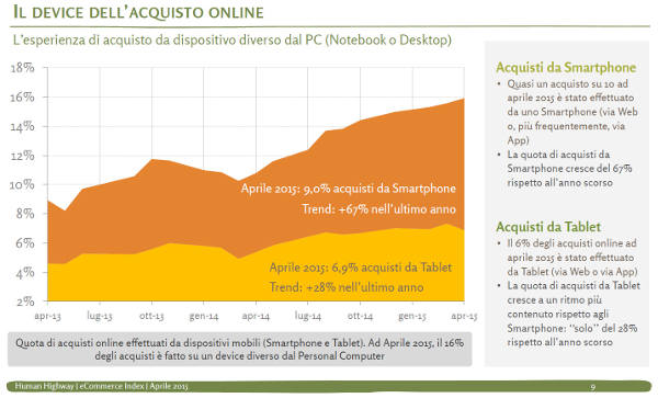 L'uso dei device nell'e-commerce
