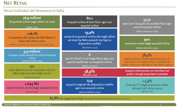 Numeri dell'e-commerce in Italia