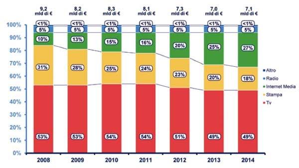 Il peso di Internet nel mercato pubblicitario dei media italiani si sta mangiando la stampa, ed è ancora lontano dalla televisione. Tutti i ricavi del settore new Internet stanno crescendo: in un anno +55% sugli smarphone, +81% sui tablet, +40% sulle smart tv, +70% sui social netwok, +76% dalle applicazioni.
