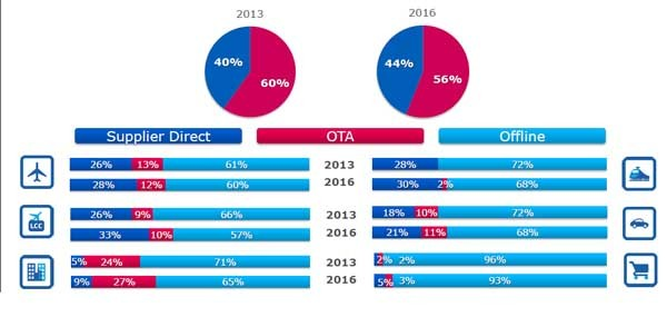 Il peso e il trend dei vari segmenti di mercato in Italia: la prospettiva è quella di un arretramento dell'offline, ma sempre parziale e con un certo protagonismo dei fornitori diretti. Le  società di intermediazione restano comunque forti.
