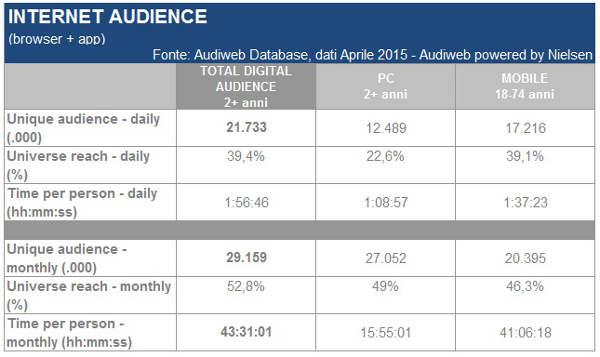 Audiweb, internet audience di aprile