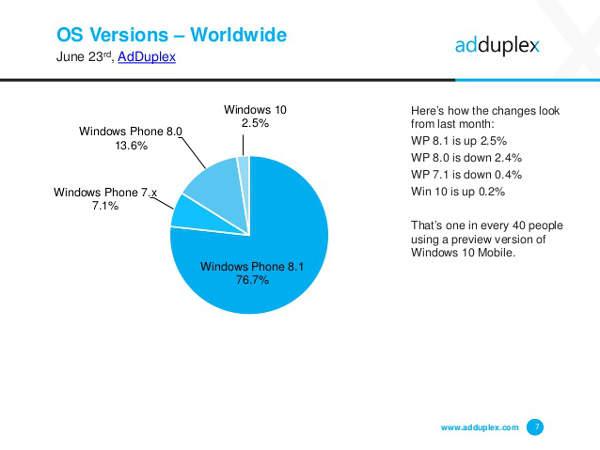 AdDuplex, diffusione Windows Phone