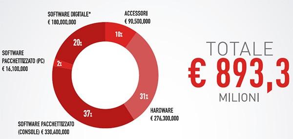 Il mercato videoludico in Italia: i numeri del 2014
