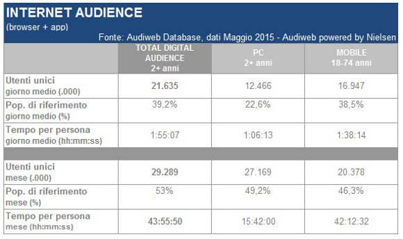 Audiweb, Internet Audience di maggio