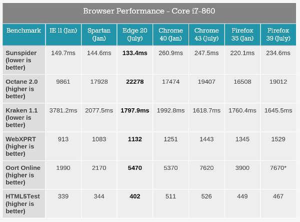 Edge, confronto benchmark con Firefox e Chrome
