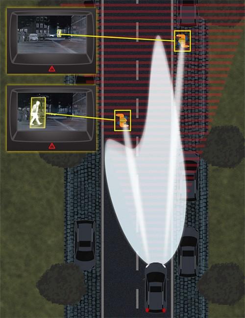 La tecnologia Spot Lighting sviluppata da Ford per individuare la presenza di pedoni, ciclisi o animali sulla carreggiata, anche quando la strada non è illuminata