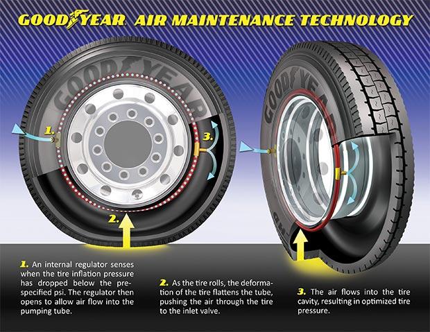 Gli pneumatici equipaggiati con la tecnologia Air Maintenance Technology di Goodyear