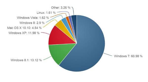 Net Applications, market share sistemi operativi giugno