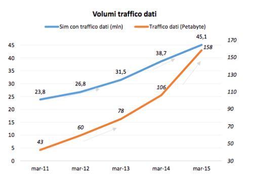 Rete Mobile: traffico dati