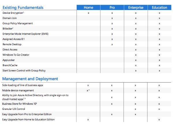Windows 10, confronto tra versioni