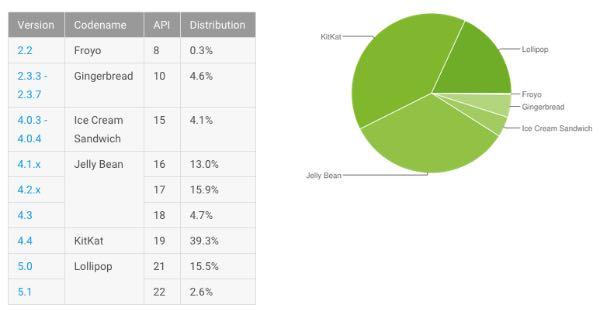Distribuzione Android Agosto 2015